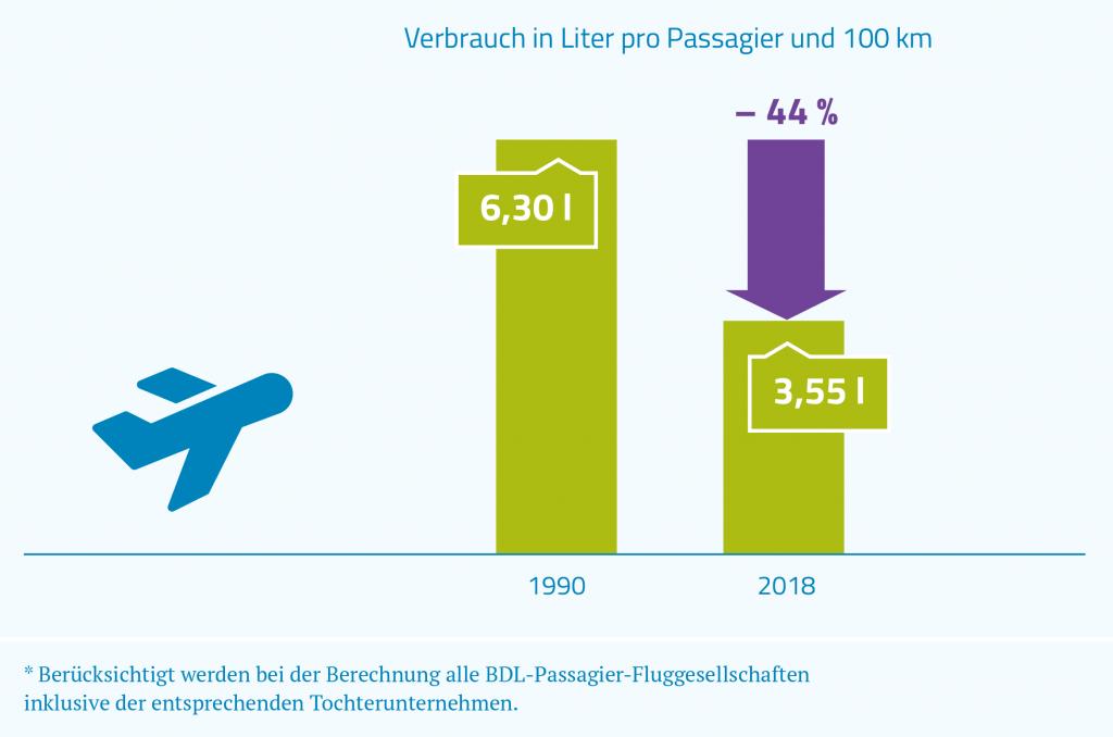 Klimaschutz der Fluggesellschaften